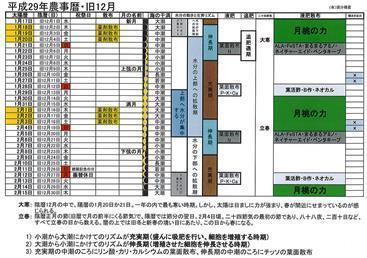 農事暦平成29年旧12月.jpg